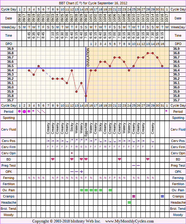 Fertility Chart for cycle Sep 16, 2012, chart owner tags: BFN (Not Pregnant)