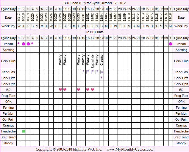 BBT Chart for cycle Oct 17, 2012