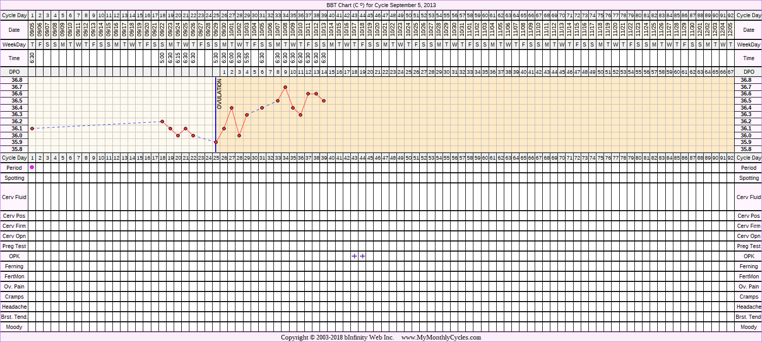 Fertility Chart for cycle Sep 5, 2013, chart owner tags: BFP (Pregnant), Metformin, PCOS, Triphasic