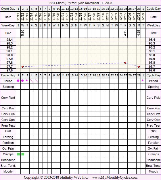 Fertility Chart for cycle Nov 11, 2008