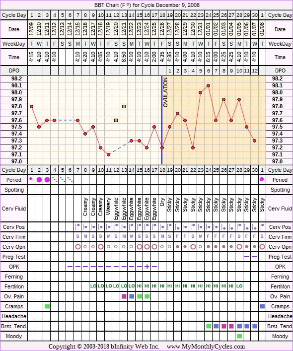 Fertility Chart for cycle Dec 9, 2008, chart owner tags: After the Pill, Fertility Monitor, Hypothyroidism, Ovulation Prediction Kits, Over Weight, PCOS