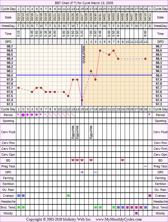 Fertility Chart for cycle Mar 13, 2009, chart owner tags: After the Pill, Ovulation Prediction Kits