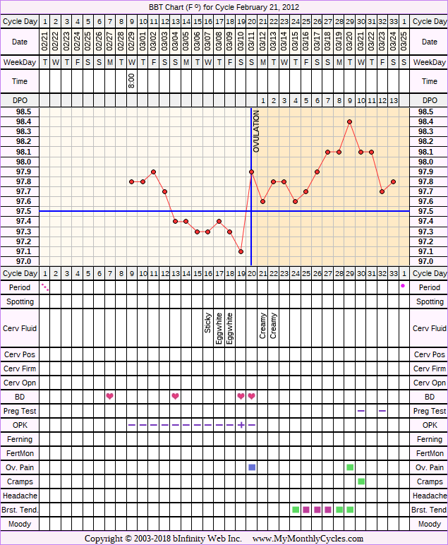 Fertility Chart for cycle Feb 21, 2012, chart owner tags: Metformin, Ovulation Prediction Kits, Over Weight, PCOS