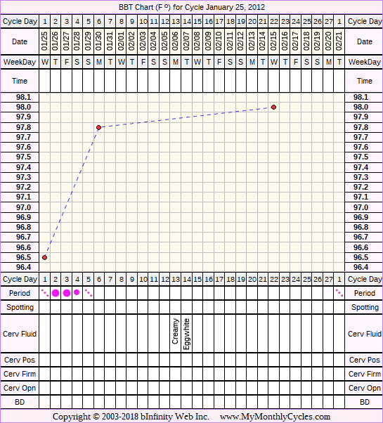 Fertility Chart for cycle Jan 25, 2012, chart owner tags: Miscarriage, Metformin, PCOS, Under Weight