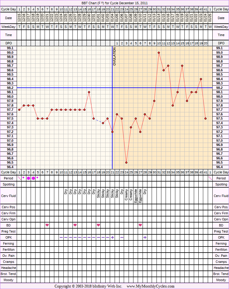 Fertility Chart for cycle Dec 15, 2011, chart owner tags: Metformin, Ovulation Prediction Kits, Over Weight, PCOS