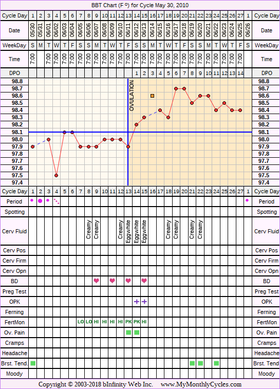 Fertility Chart for cycle May 30, 2010, chart owner tags: Biphasic, Fertility Monitor, Ovulation Prediction Kits