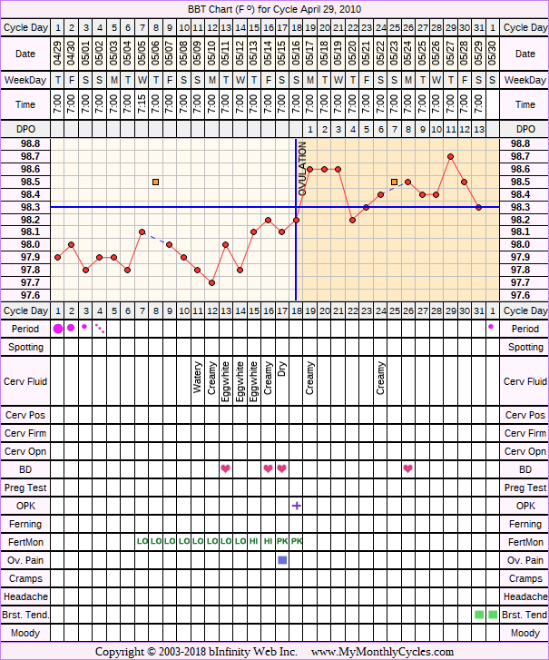 Fertility Chart for cycle Apr 29, 2010, chart owner tags: Biphasic, Fertility Monitor