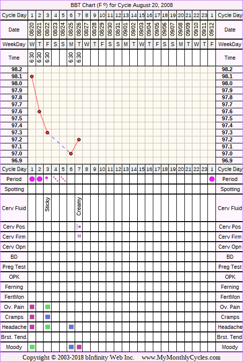 Fertility Chart for cycle Aug 20, 2008, chart owner tags: BFN (Not Pregnant), Miscarriage, Over Weight