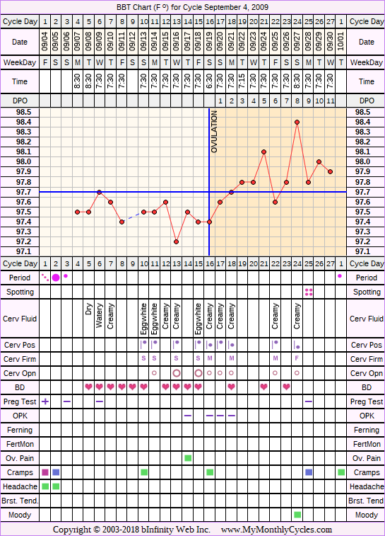 Fertility Chart for cycle Sep 4, 2009, chart owner tags: After the Pill, Illness, Miscarriage, PCOS