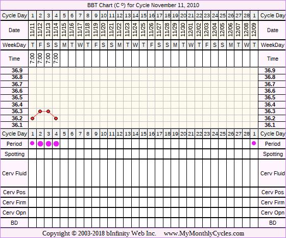 Fertility Chart for cycle Nov 11, 2010