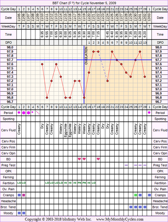 Fertility Chart for cycle Nov 5, 2009, chart owner tags: Fertility Monitor