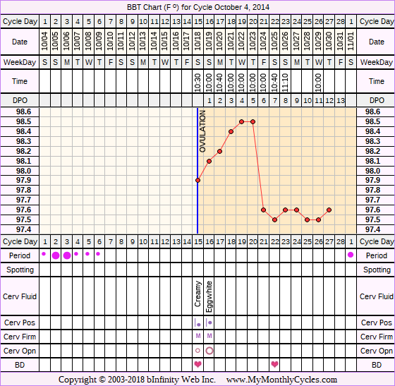Fertility Chart for cycle Oct 4, 2014, chart owner tags: Fertility Monitor