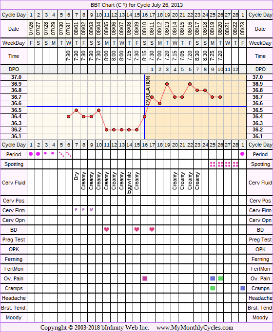 Fertility Chart for cycle Jul 26, 2013, chart owner tags: BFN (Not Pregnant)