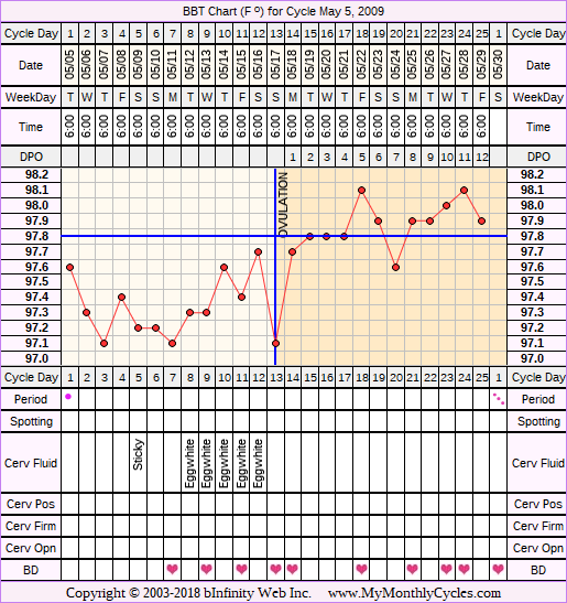 Fertility Chart for cycle May 5, 2009, chart owner tags: After the Pill, BFN (Not Pregnant), Ovulation Prediction Kits