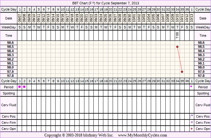 Fertility Chart for cycle Sep 7, 2013, chart owner tags: Other Meds