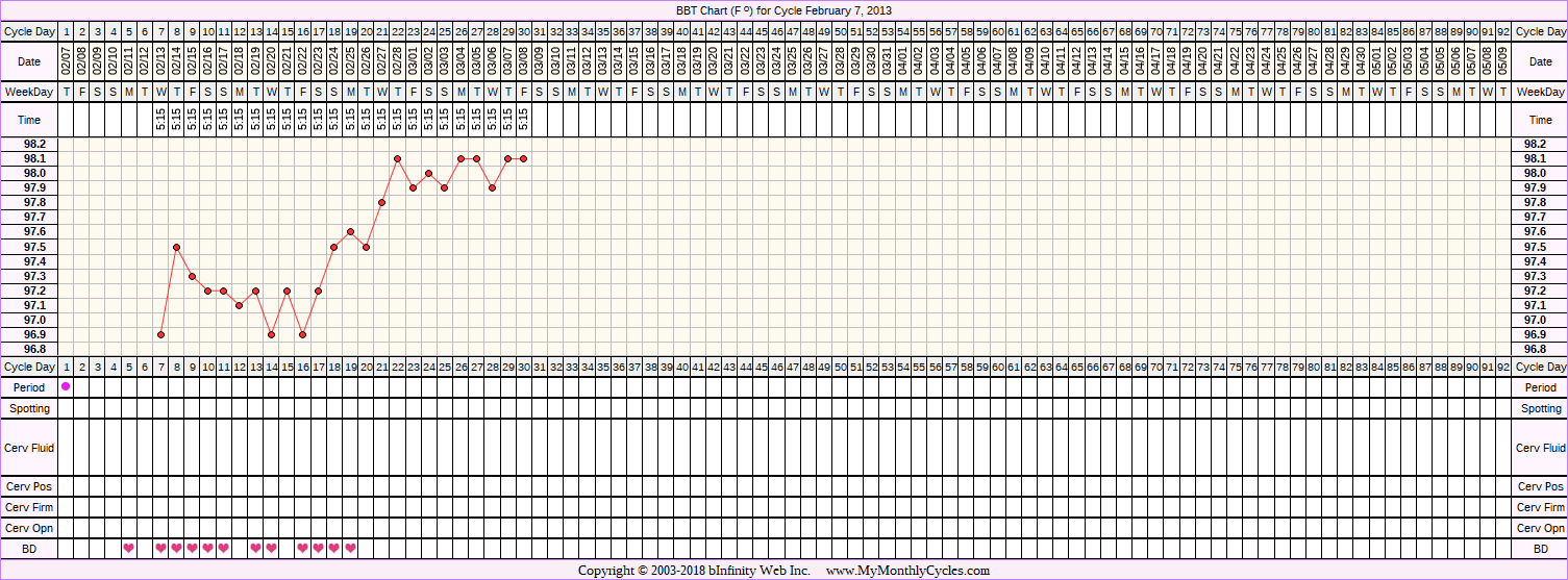BBT Chart for cycle Feb 7, 2013