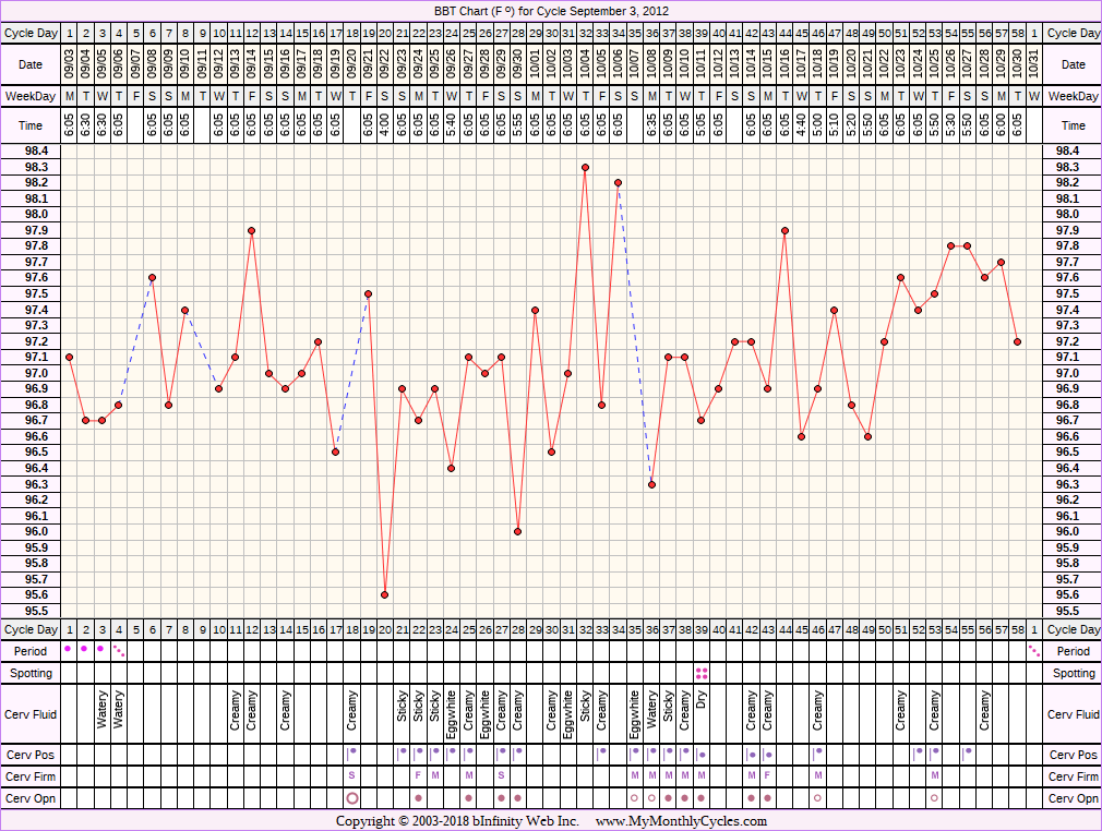 Fertility Chart for cycle Sep 3, 2012