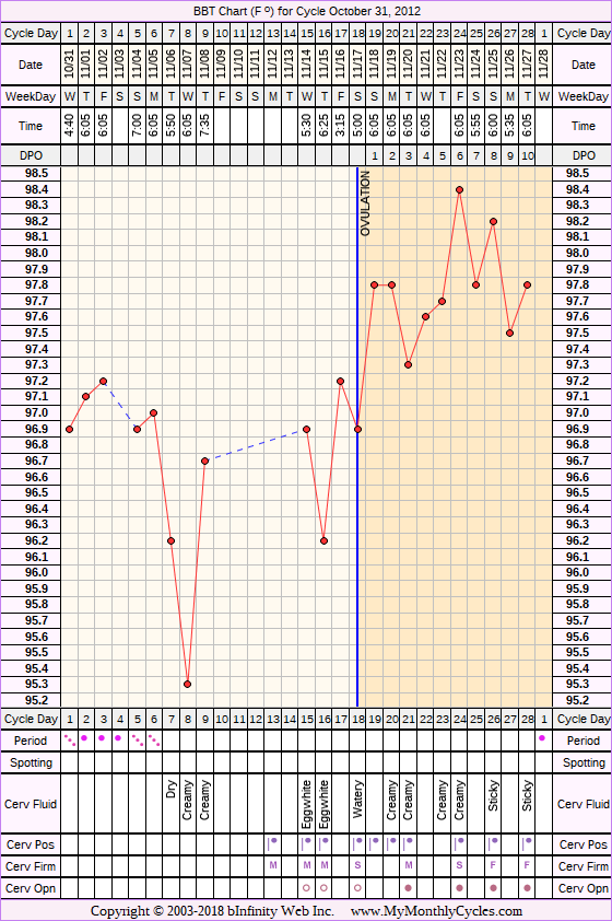 Fertility Chart for cycle Oct 31, 2012