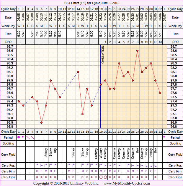 Fertility Chart for cycle Jun 5, 2013, chart owner tags: Anovulatory, Herbal Fertility Supplement, Ovulation Prediction Kits, Other Meds, Stress Cycle