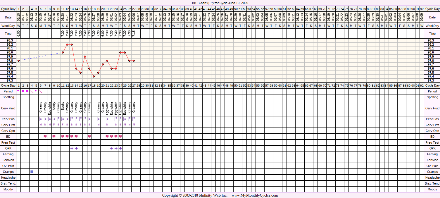 Fertility Chart for cycle Jun 10, 2009, chart owner tags: Hypothyroidism, Miscarriage