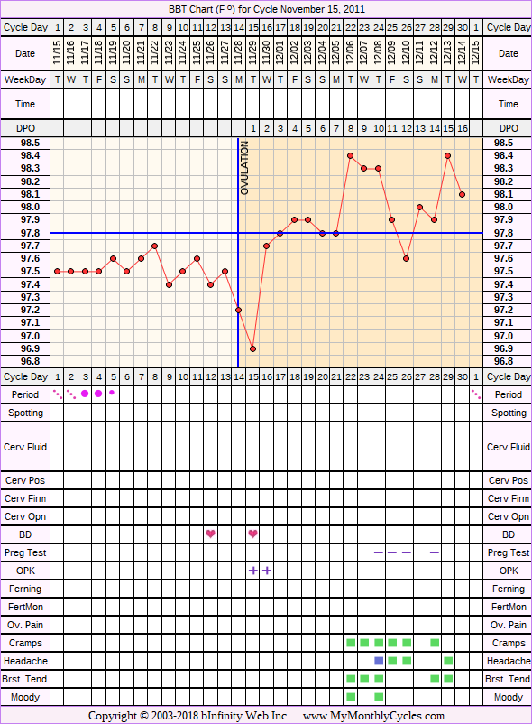 Fertility Chart for cycle Nov 15, 2011, chart owner tags: Clomid, Metformin, Ovulation Prediction Kits, Over Weight, PCOS