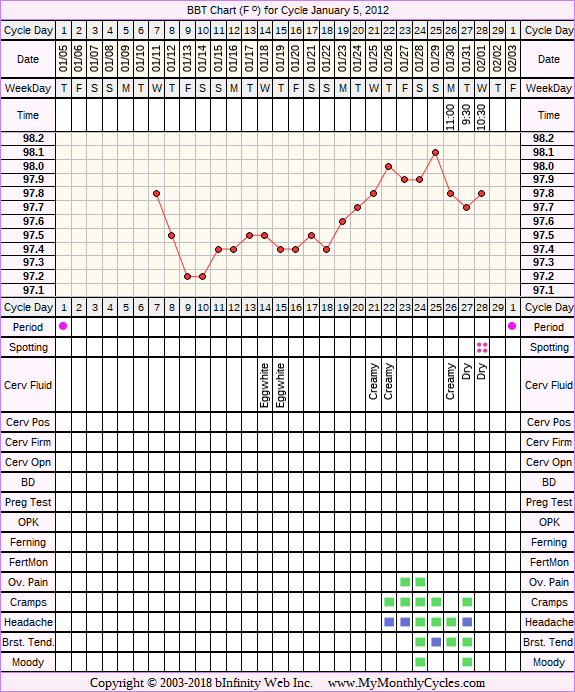 Fertility Chart for cycle Jan 5, 2012, chart owner tags: Miscarriage, Ovulation Prediction Kits