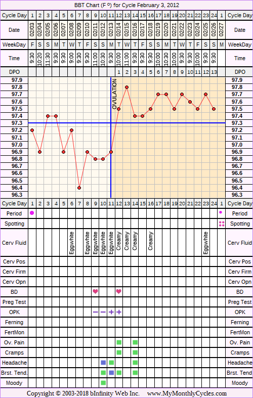 Fertility Chart for cycle Feb 3, 2012, chart owner tags: Ovulation Prediction Kits