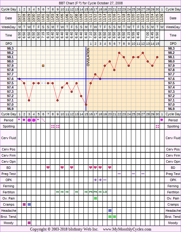 Fertility Chart for cycle Oct 27, 2008, chart owner tags: Acupuncture, Clomid, Fertility Monitor, Herbal Fertility Supplement