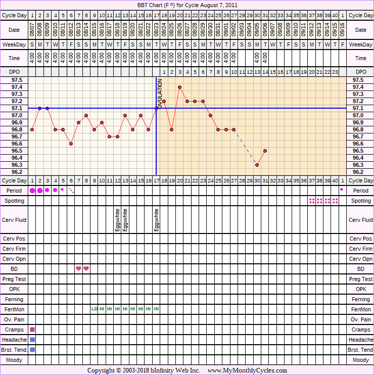 Fertility Chart for cycle Aug 7, 2011, chart owner tags: Hypothyroidism, Metformin, PCOS