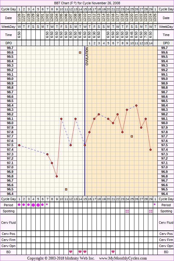 Fertility Chart for cycle Nov 26, 2008, chart owner tags: Acupuncture, BFN (Not Pregnant), Clomid, Fertility Monitor, Herbal Fertility Supplement, Ovulation Prediction Kits