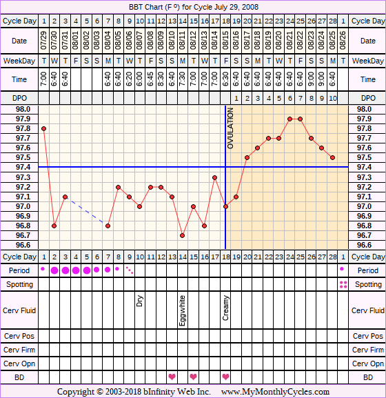 Fertility Chart for cycle Jul 29, 2008, chart owner tags: BFN (Not Pregnant), Fertility Monitor, Ovulation Prediction Kits