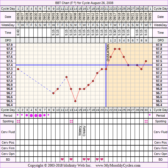 Fertility Chart for cycle Aug 26, 2008, chart owner tags: BFN (Not Pregnant), Ovulation Prediction Kits