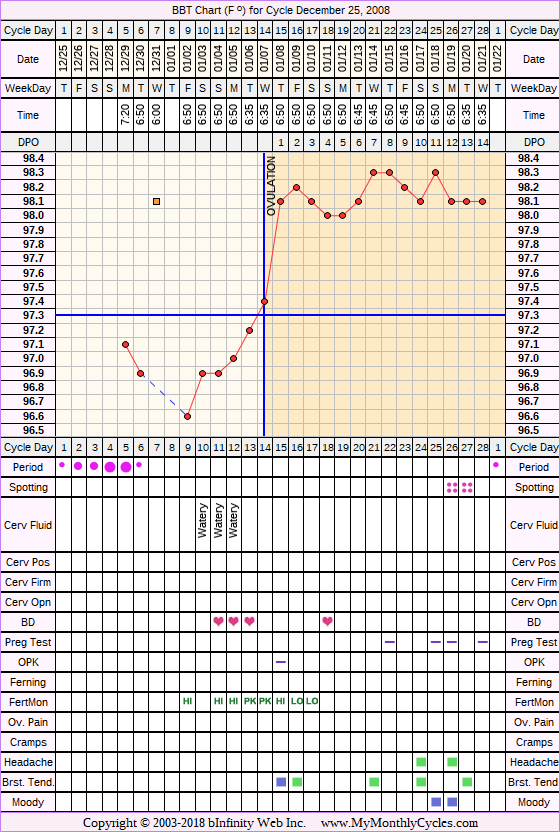 Fertility Chart for cycle Dec 25, 2008, chart owner tags: Acupuncture, Clomid, Fertility Monitor, Herbal Fertility Supplement, Ovulation Prediction Kits