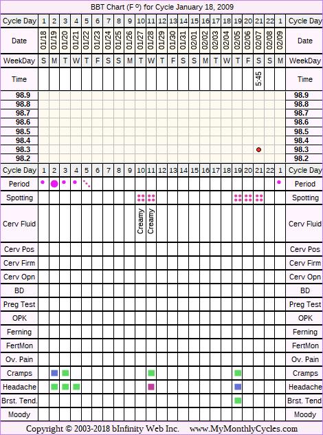 Fertility Chart for cycle Jan 18, 2009