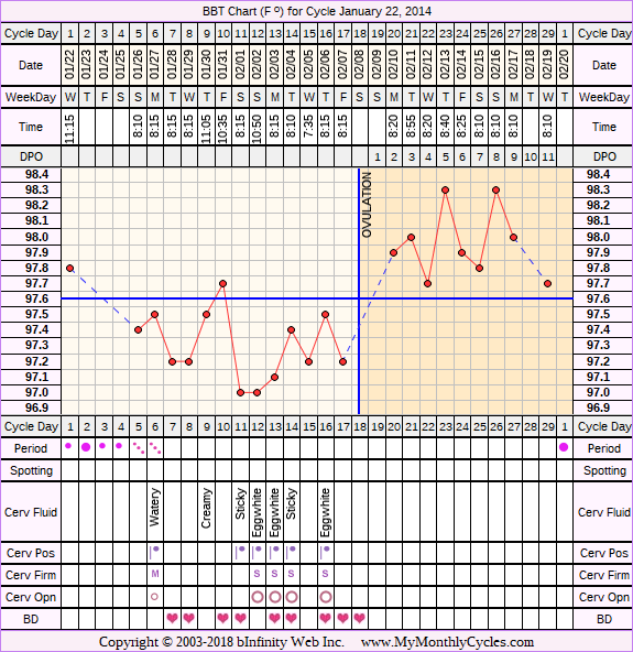 BBT Chart for cycle Jan 22, 2014