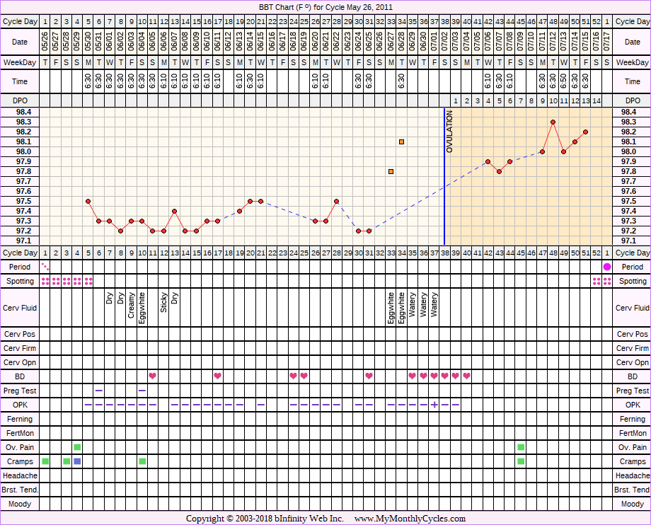 Fertility Chart for cycle May 26, 2011, chart owner tags: Miscarriage