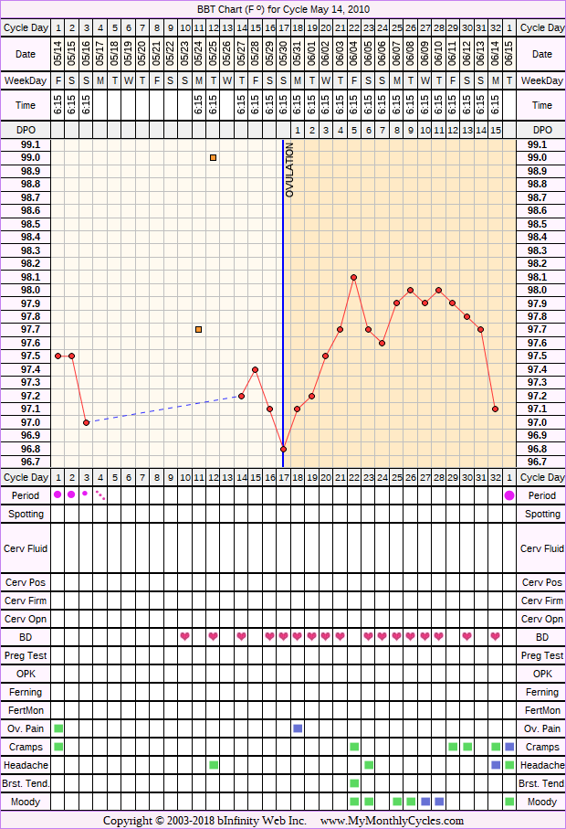 BBT Chart for cycle May 14, 2010