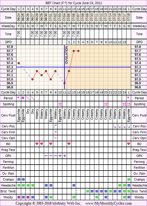 Fertility Chart for cycle Jun 24, 2011, chart owner tags: BFN (Not Pregnant), Biphasic, Ovulation Prediction Kits