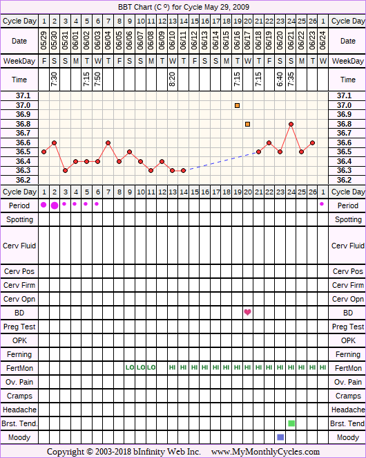 Fertility Chart for cycle May 29, 2009, chart owner tags: Fertility Monitor