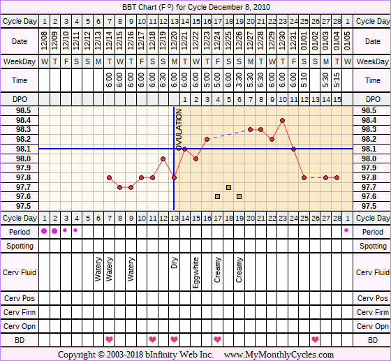 Fertility Chart for cycle Dec 8, 2010, chart owner tags: After the Pill, Fertility Monitor