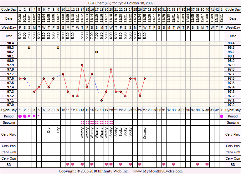 Fertility Chart for cycle Oct 30, 2009, chart owner tags: Anovulatory, BFN (Not Pregnant), BFP (Pregnant), Under Weight