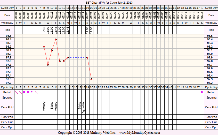 Fertility Chart for cycle Jul 2, 2013, chart owner tags: Acupuncture, Clomid, Herbal Fertility Supplement, Long Luteal Phase, Metformin, Ovulation Prediction Kits, Over Weight, PCOS