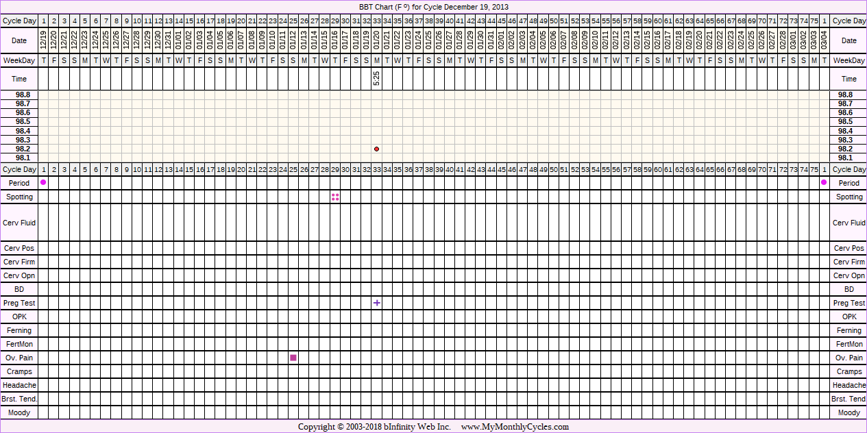 Fertility Chart for cycle Dec 19, 2013, chart owner tags: Ectopic Pregnancy, Uterine Fibroids