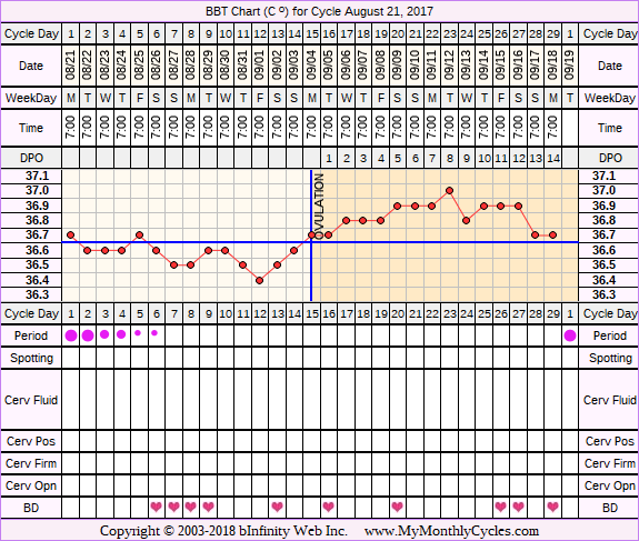 Fertility Chart for cycle Aug 21, 2017
