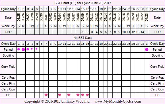 Fertility Chart for cycle Jun 25, 2017