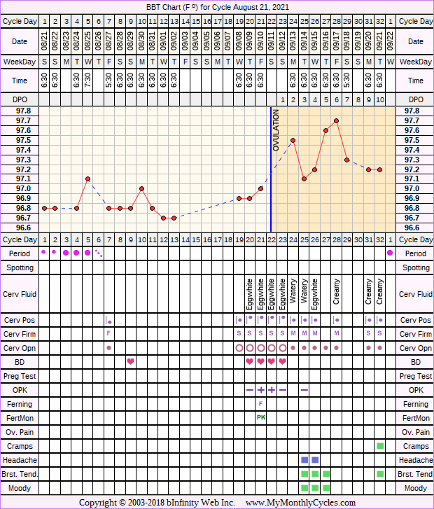 Fertility Chart for cycle Aug 21, 2021
